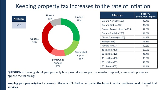 Citizen-Perspectives-Keeping-Property-Tax-at-Rate-of-Inflation