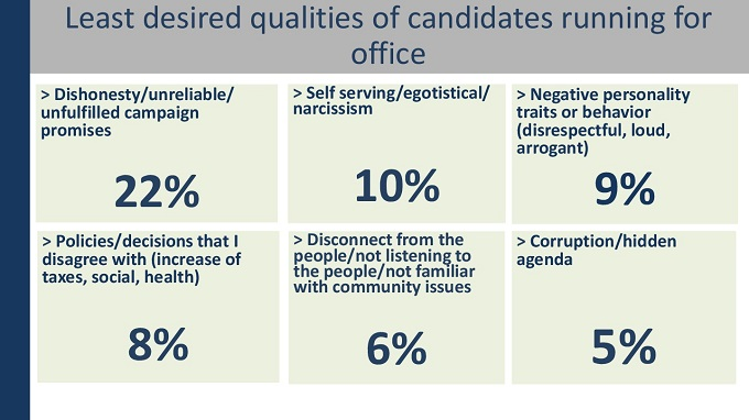 Citizen-Perspectives-Least-Desired-Qualities-of-Candidates