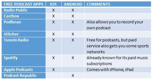 podcast player apps