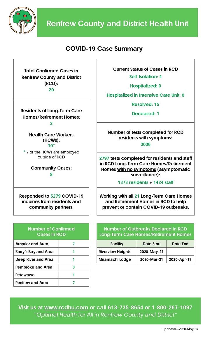 may-25-covid-19-case-summary-rcdhu