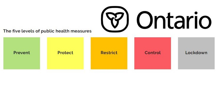 Ontario's COVID-19 colour codes for public health units