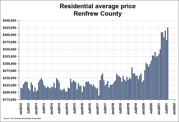 Area house prices continue to soar